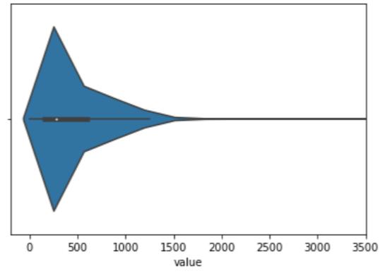 Visualização da distribuição dos dados monetários.