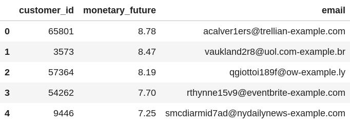 Primeiras cinco linhas dos principais clientes por dados de CLV.