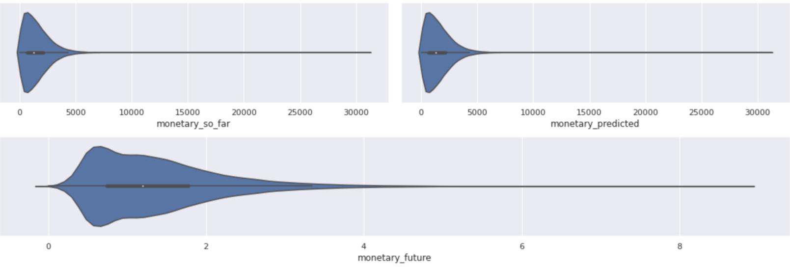 Visualização da distribuição dos dados de previsão.