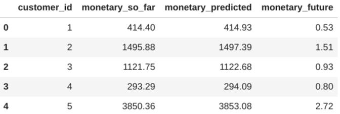 Primeras 5filas de datos de predicción.