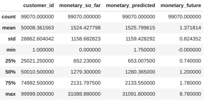 Estadísticas para los datos de predicción