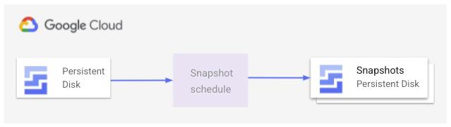 Se crea una política de recursos que define una programación de instantáneas y se conecta al disco persistente para tomar instantáneas regulares.