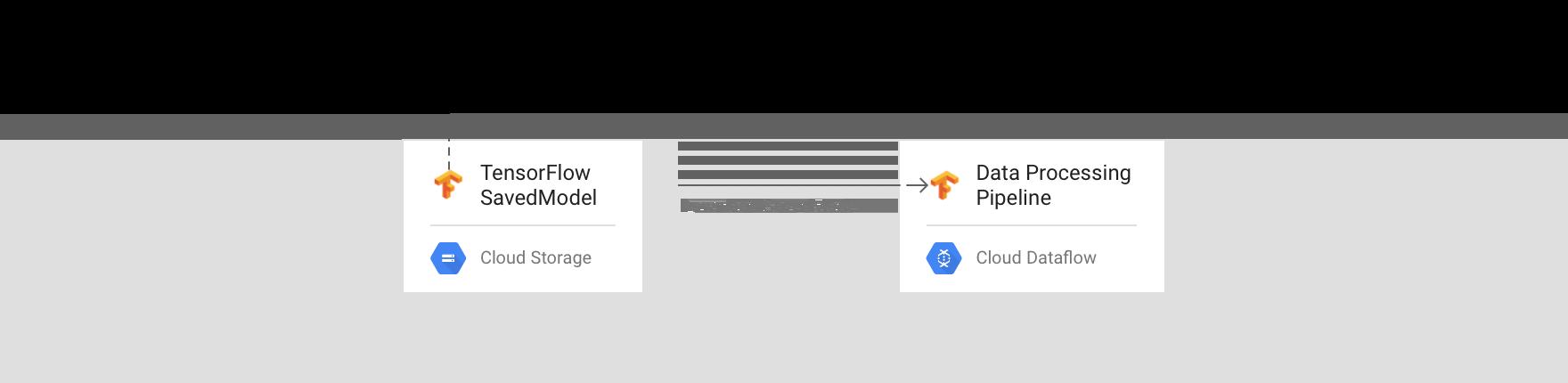 Prédiction par modèle direct dans Dataflow