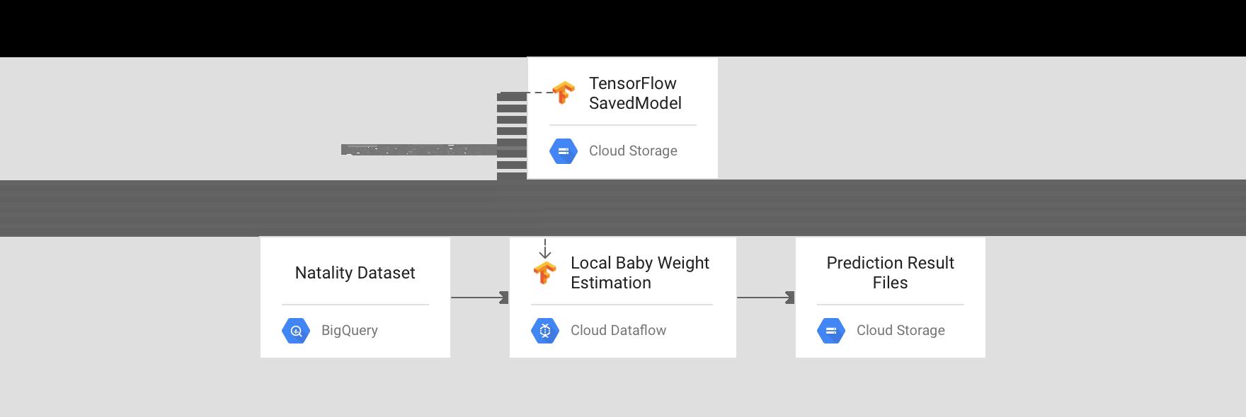 """Approche """"traitement par lot""""1: Dataflow avec prédiction par modèle direct"""