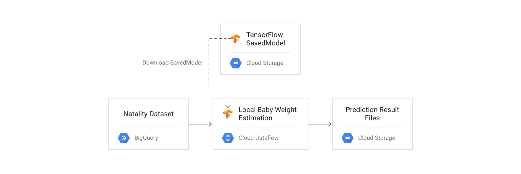 Batch Approach 1: Dataflow with direct model prediction