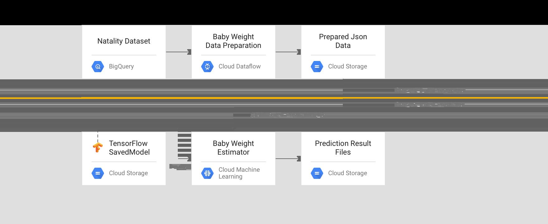 """Approche """"traitement par lot""""2: Dataflow avec prédiction par lot AIPlatform"""