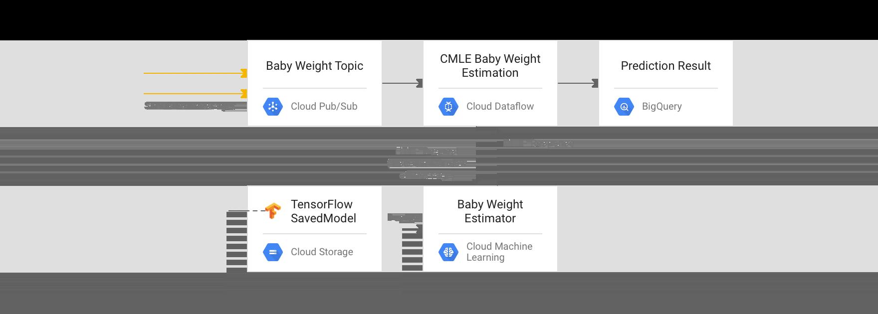 """Approche """"traitement par flux""""1: Dataflow avec prédiction en ligne AIPlatform"""