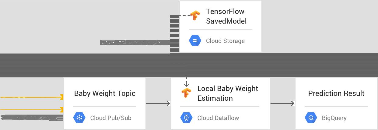 """Approche """"traitement par flux""""2: Dataflow avec prédiction par modèle direct"""
