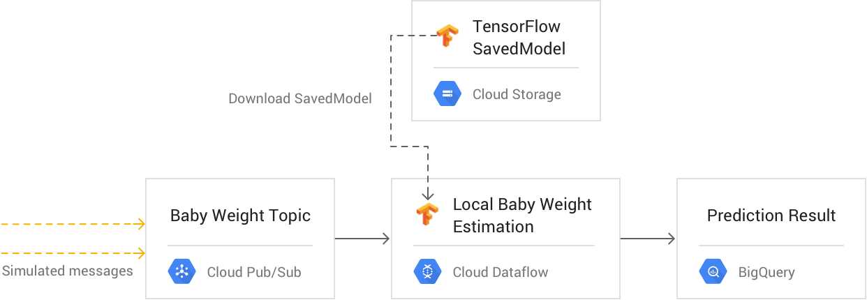 Stream approach 2: Dataflow with direct-model prediction