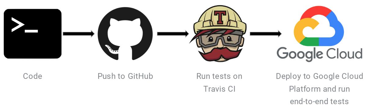 Travis CI runs local tests between GitHub and Google Cloud deployment