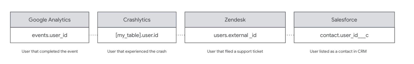 ユーザー ID をデータソース間でマッピングする