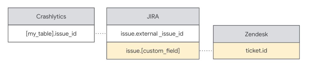 Mapea los ID de problema entre las fuentes de datos