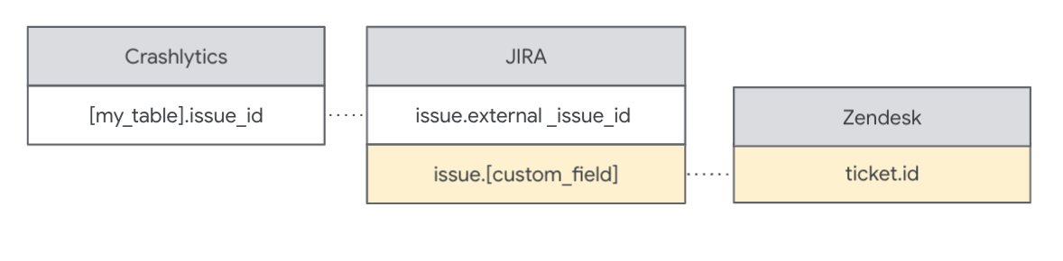 Mapear códigos de problemas em várias fontes de dados