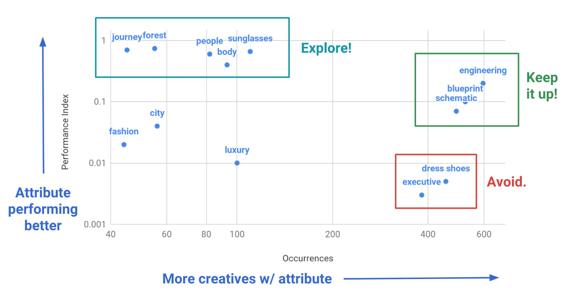 Grafik zur Häufigkeit, mit der ein Label vorkommt, und zum Leistungsindex des Creatives