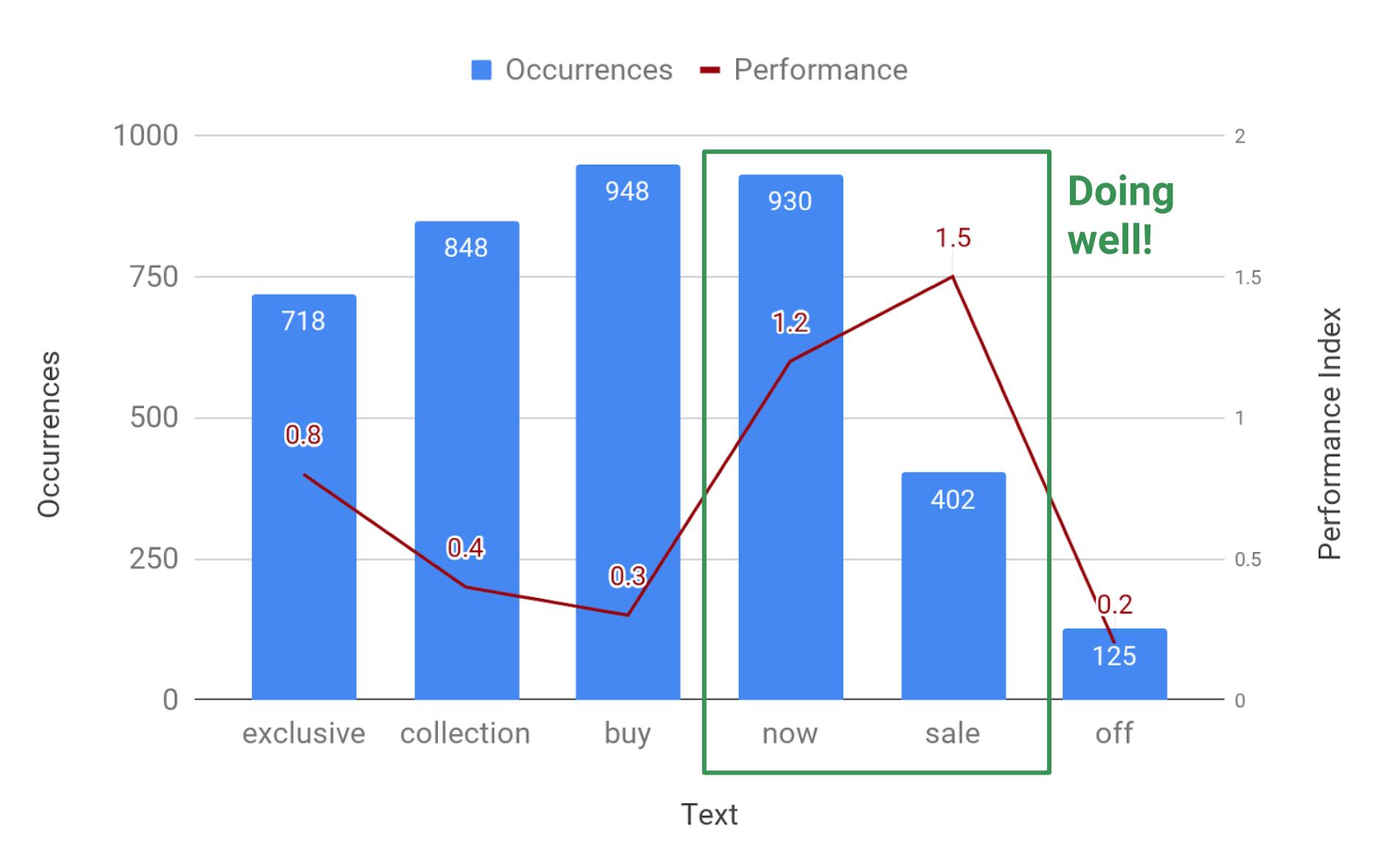 """criativos com palavras-chave """"agora"""" e """"liquidação"""" tendem a ter um desempenho melhor em comparação a criativos com """"exclusivo"""" ou """"desconto"""""""
