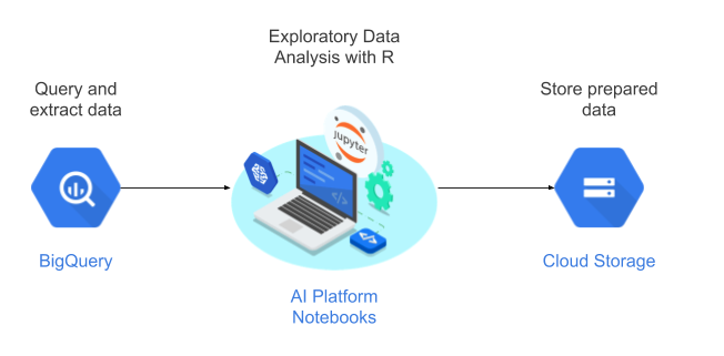 Flow of data from BigQuery to AI Platform Notebooks, where it is processed using R and the results are sent to Cloud Storage for further analysis.