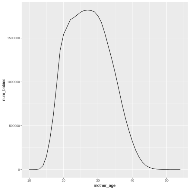Plot of number of babies born by mother's age.