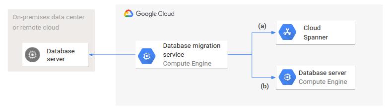 Arquitetura de um serviço de migração que acessa bancos de dados de origem e destino.