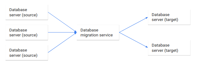 Flow of data from source to target databases through the migration service.
