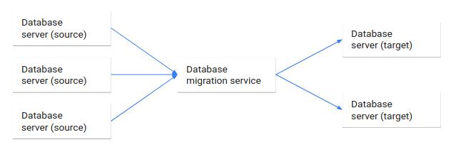 Fluxo de dados do banco de origem para o de destino pelo serviço de migração.