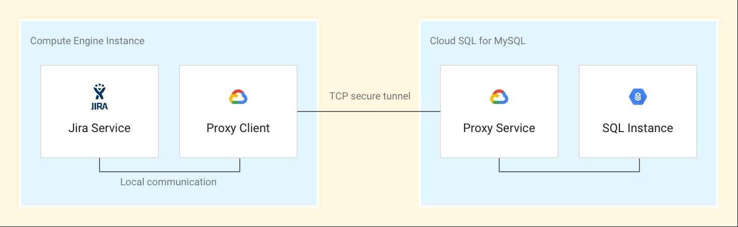 Architektur des JIRA-Deployments in Google Cloud