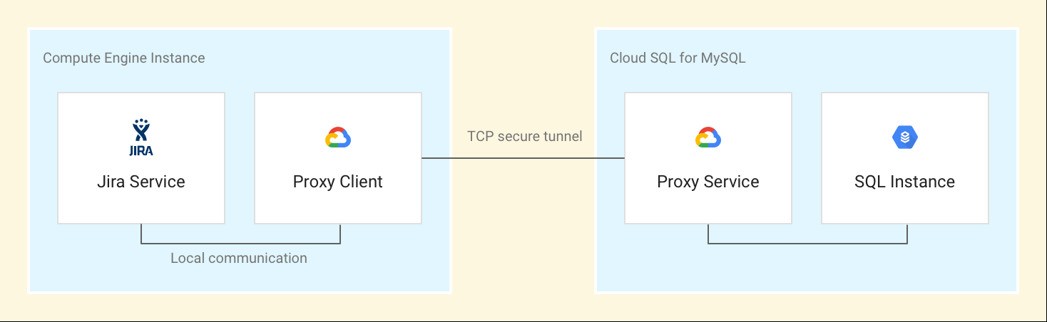 Architecture of JIRA deployment on Google Cloud
