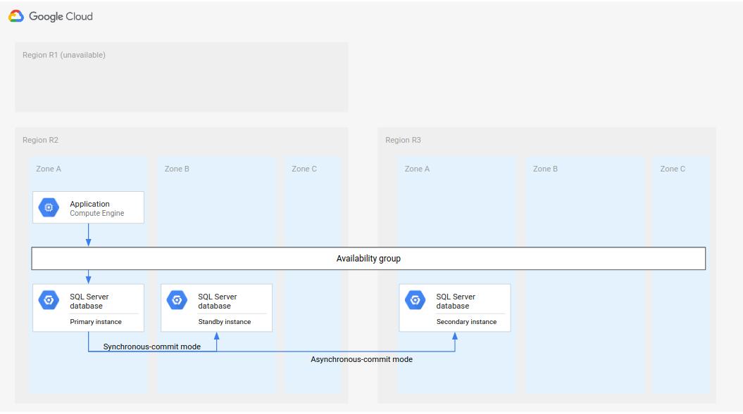 完全なデータベース DR アーキテクチャでは、リージョン R2 のセカンダリ インスタンスがプライマリになり、リージョン R3 に新しいセカンダリ インスタンスが作成されます。