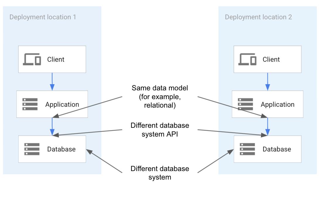 異なるテクノロジー、異なるAPI をデプロイする一方で、同じデータベース モデルをデプロイすることでポータビリティを実現。