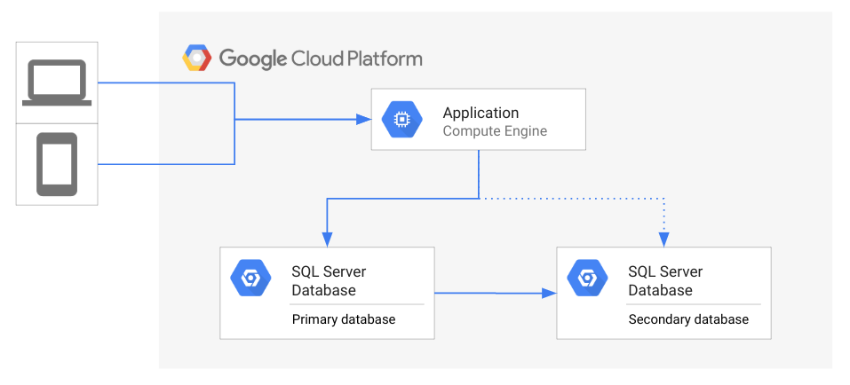 Architecture d'une topologie de DR où une application accède à une base de données principale avec une base de données secondaire de secours.