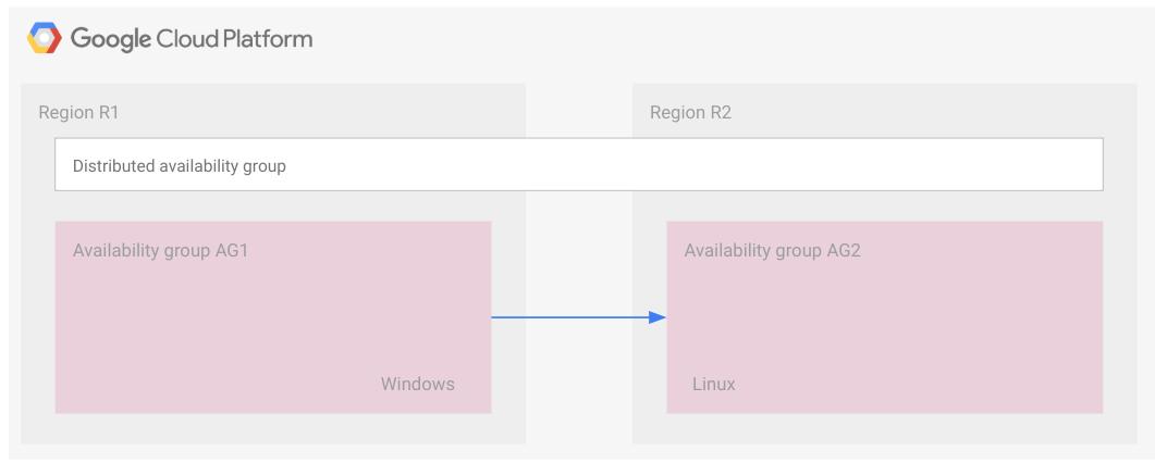 異なるオペレーティング システムの 2 つの可用性グループから分散型可用性グループが構成されているアーキテクチャ。