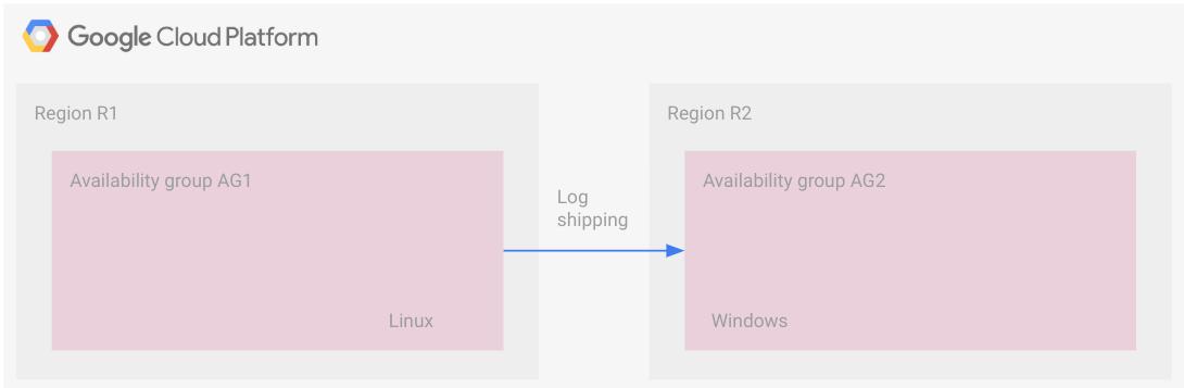 異なるオペレーティング システムを使用する可用性グループが別々のリージョンに存在し、ログ配布を使用するアーキテクチャ。