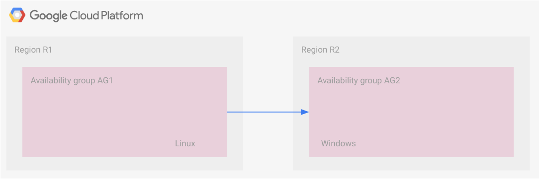 Architecture d'un DR interrégionale avec transfert des fichiers de sauvegarde.