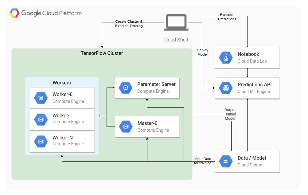 Diagrama de ejecución de Tensorflow en ComputeEngine