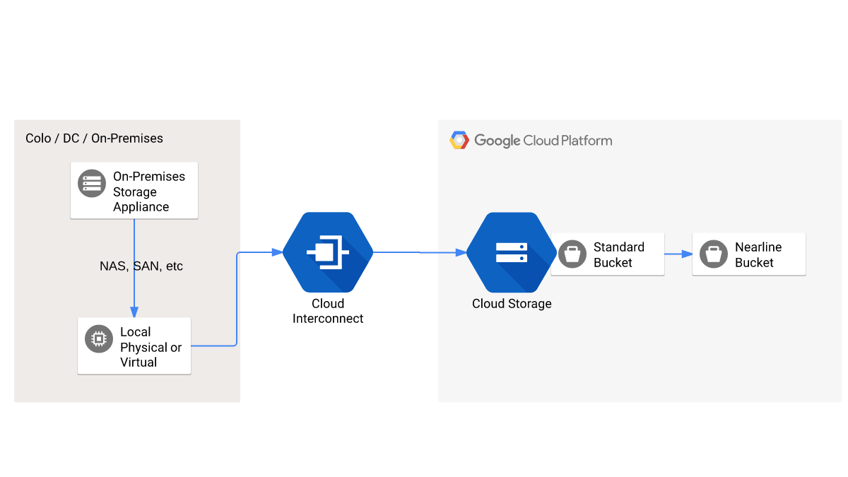 Diagramme illustrant la migration des données depuis un site vers CloudStorage via CloudInterconnect