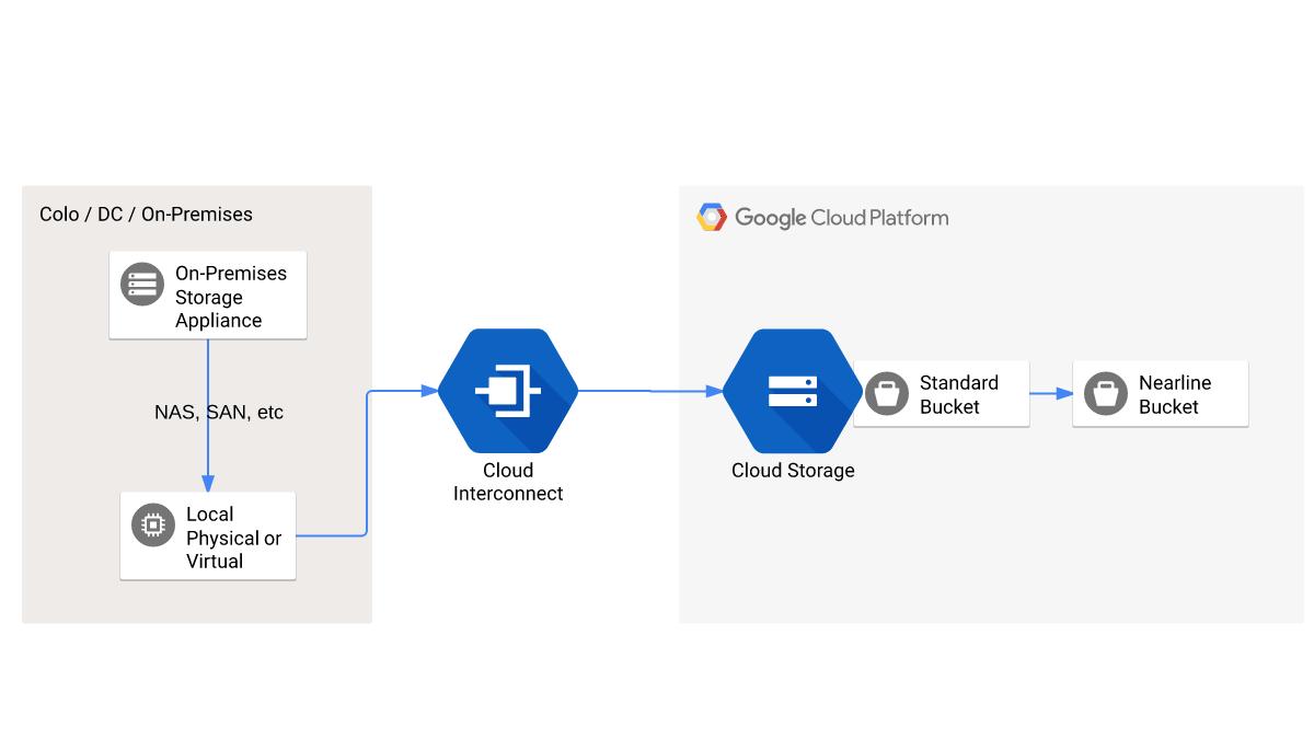 Diagrama mostrando dados migrando do local por meio do Cloud Interconnect para o Cloud Storage