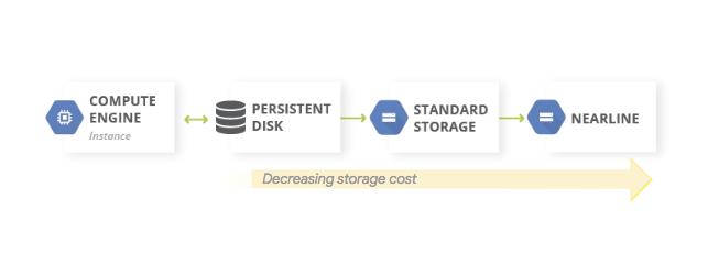 Diagrama mostrando dados migrando de um disco permanente para o armazenamento padrão e para o armazenamento Nearline