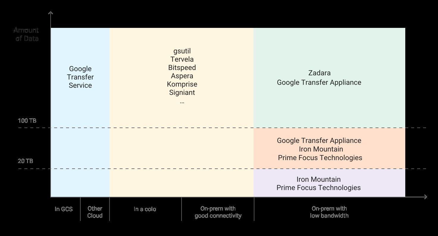 """Diagramm mit Datenmenge auf der Y-Achse (0 bis über 100TB), Datenstandortkategorien auf der X-Achse (z.B. """"In Google Cloud"""", """"Lokal mit guter Konnektivität"""" usw.) und unterschiedlichen Übertragungslösungen für jede Kategorie"""