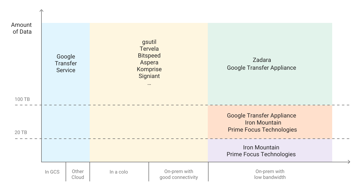 Chart showing amount of data on the Y axis (0 to past 100 TB) and data location categories on the X axis (for example, 'In Google Cloud', 'On-premises with good connectivity', etc.), with different transfer solutions in each category