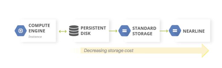 Schéma conceptuel montrant la réduction progressive des coûts de stockage lorsque les données sont transférées des disques persistants vers un stockage Nearline, puis vers un stockage Coldline