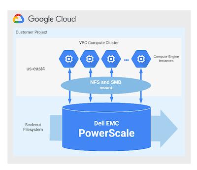 Arquitetura do Dell Technologies Cloud PowerScale para Google Cloud.