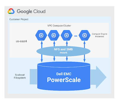 Architecture of Dell Technologies Cloud PowerScale for Google Cloud.