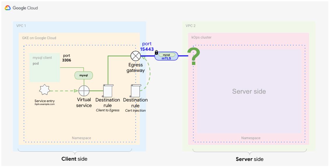 Configuração do lado do cliente mostrando como o tráfego é roteado pelo gateway de saída para o servidor MySQL.