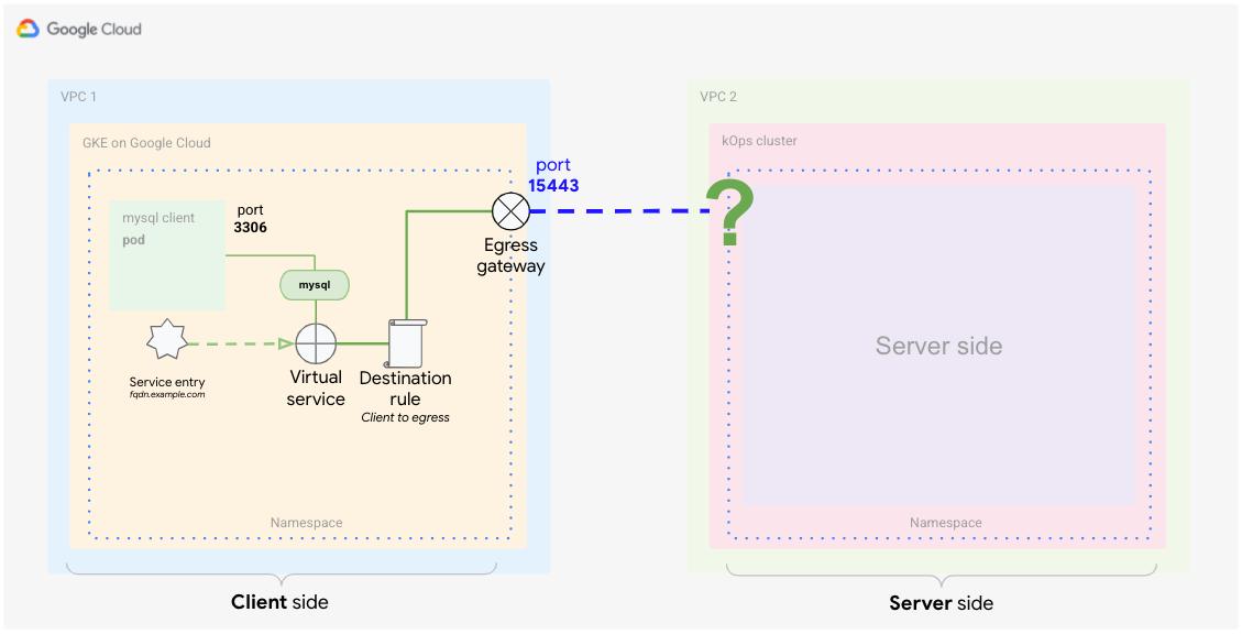 Zielregel zur Definition, wie Traffic vom Sidecar-Proxy zum Egress-Gateway verarbeitet wird
