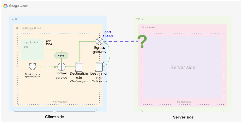 Zweite Zielregel zur Definition, wie Traffic vom Egress-Gateway zum externen Dienst verarbeitet wird