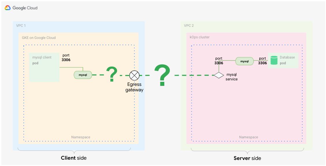 客户端调用代表外部服务的服务器端。