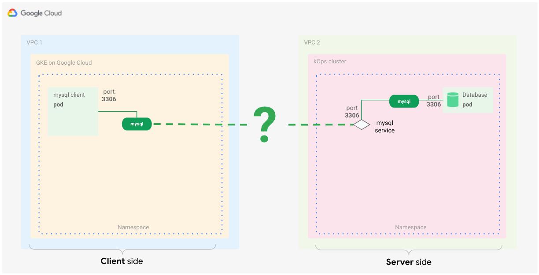 O aplicativo cliente MySQL comunicando-se com uma carga de trabalho do banco de dados do servidor MySQL em execução em um cluster diferente do Kubernetes.