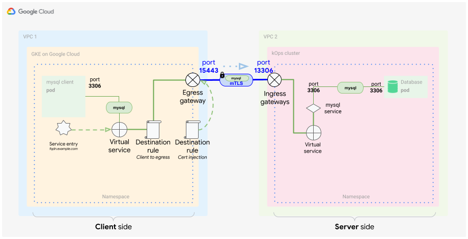 Test du flux de trafic depuis le côté client vers le côté serveur.