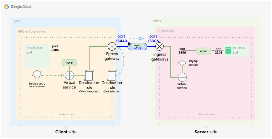 """O banco de dados MySQL recebe solicitações do cliente na porta """"3306"""". O tráfego passa pelo proxy sidecar do servidor de banco de dados do MySQL."""