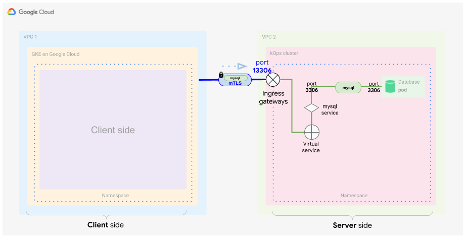 Configuração do lado do servidor com um gateway de entrada e uma entrada de serviço virtual que encaminha o tráfego para o servidor MySQL.