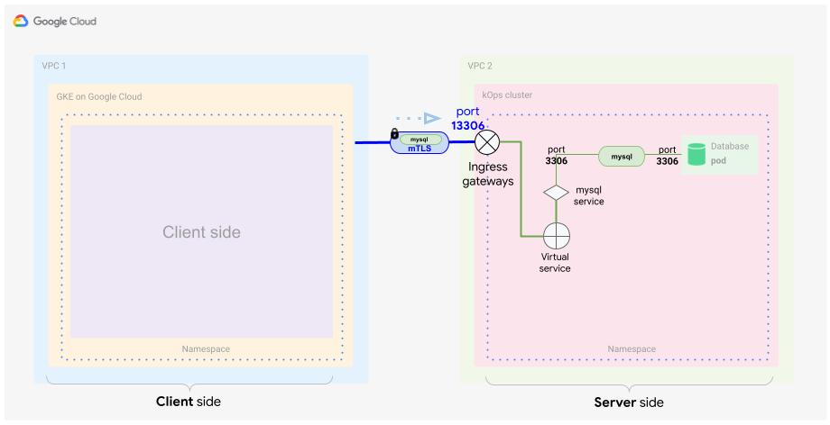 包含入站网关和将流量路由到 MySQL 服务器的虚拟服务条目的服务器端配置。
